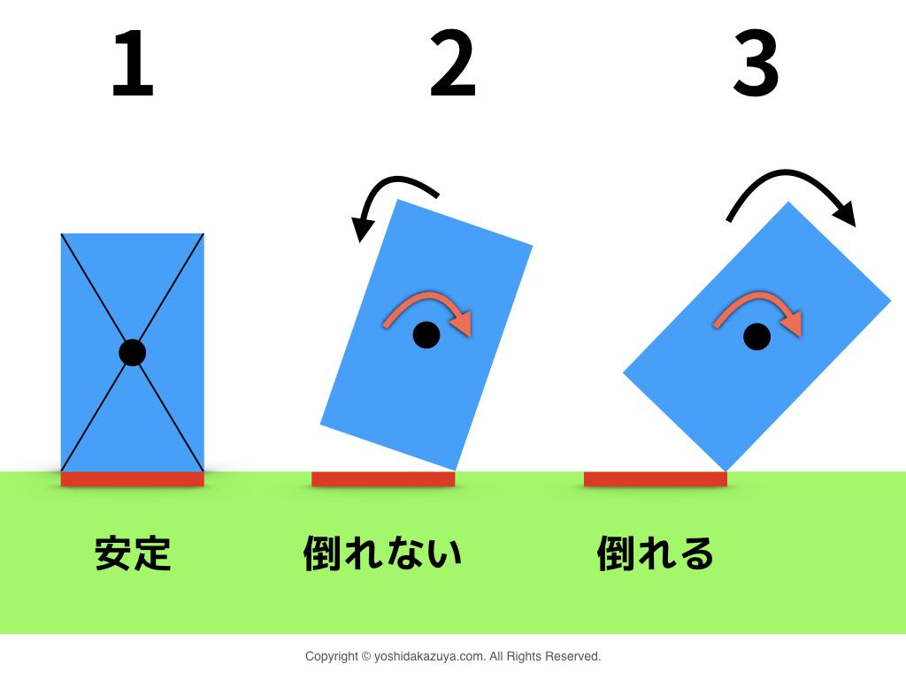 支持基底面と重心位置の関係性