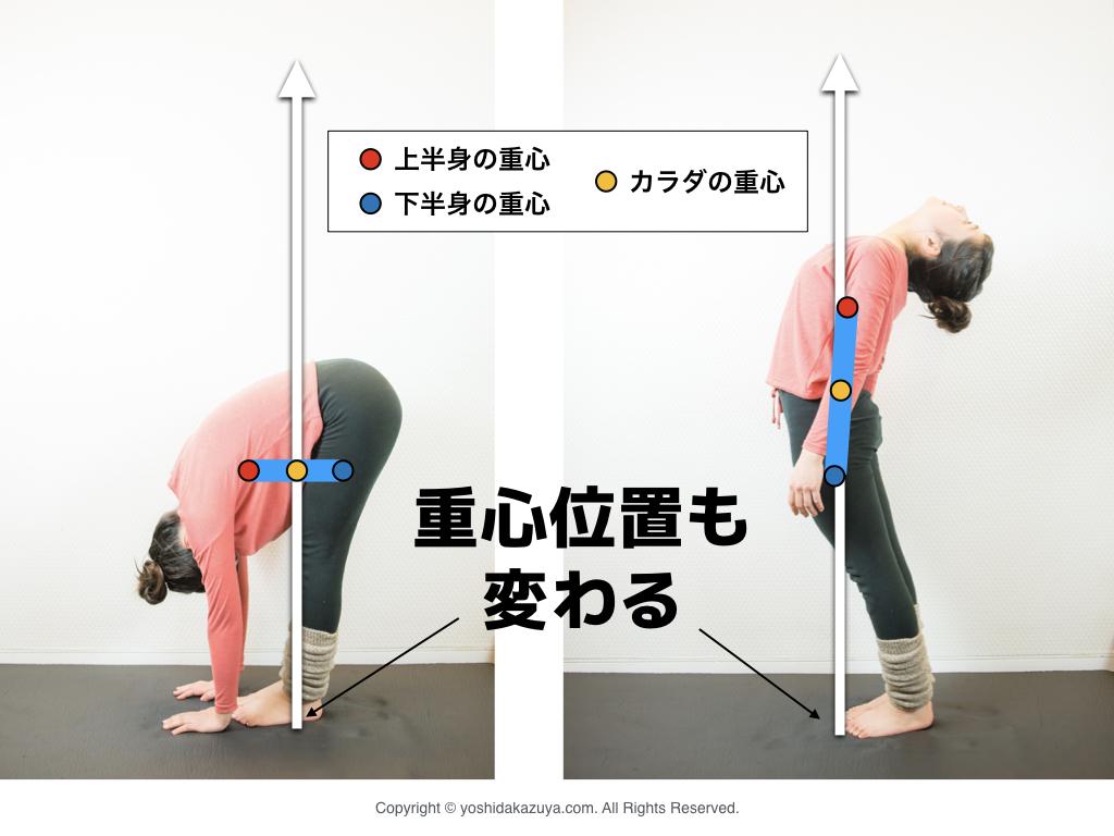 前屈・後屈のときの重心位置の変化